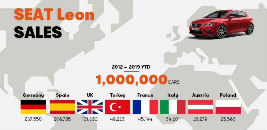 Treća generacija modela SEAT Leon prodana u milion primjeraka
