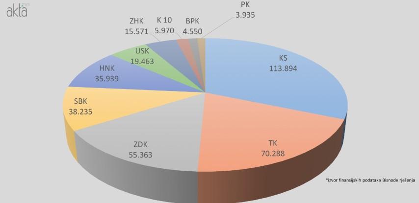 Analiza: Prosječan broj zaposlenih po kantonima u 2019. godini