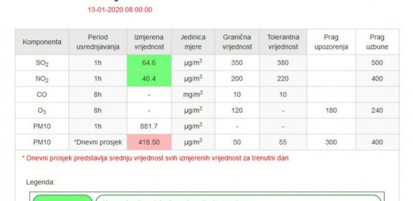 Ilijaš jutros najzagađeniji u Kantonu Sarajevo, vrijednost PM10 čestica 881,7