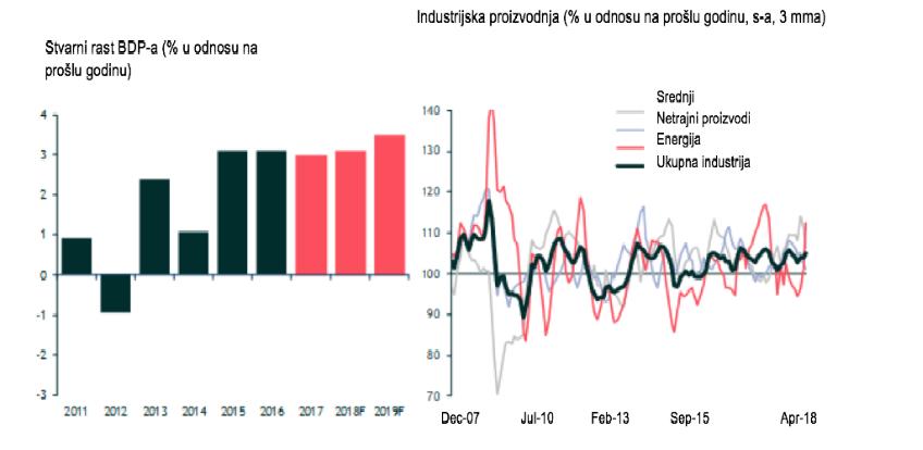 Addiko makroekonomski pregled za Bosnu i Hercegovinu: Nastavlja se solidan rast