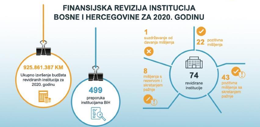 Završen ciklus finansijskih revizija za 2020. godinu, institucijama BiH dato 499 preporuka