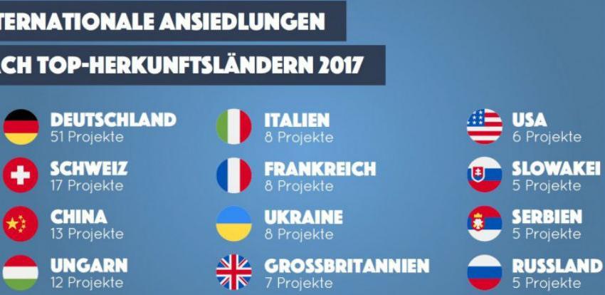 Nove međunarodne firme u Beču ostvarila investicije od 537 miliona eura