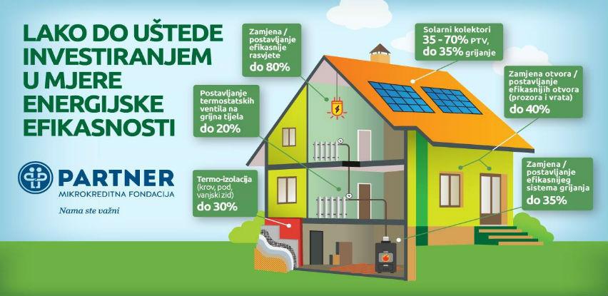 Preko energijske efikasnosti do povrata sredstava od 10% do 20%