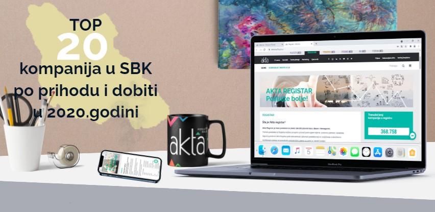 TOP 20 u SBK: Kompanije zabilježile manje prihode i manji broj radnika