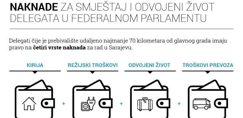 Parlamentarci FBiH koriste lažni smještaj za dodatnu zaradu