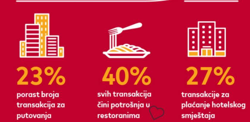 Godišnji Mastercard Love Index: Porast broja transakcija tokom Valentinova