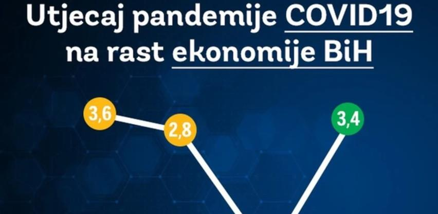 BiH se ove godine suočava s dubokom recesijom, pad BDP-a preko 3 posto