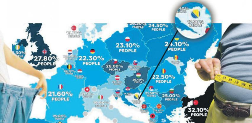 Istraživanje: Bosanci najmršaviji, Turci najdeblji narod u Evropi