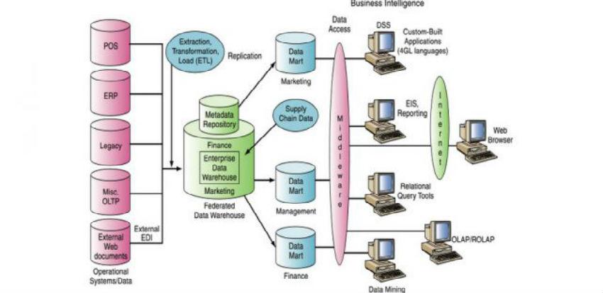 Važnosti sistema baze podataka u velikim i uspješnim kompanijama