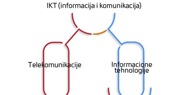 Konferencija za razvoj softverske industrije u BiH 25. aprila u Sarajevu