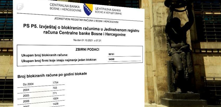 Zašto je sve duži spisak blokiranih računa u registru Centralne banke BiH?