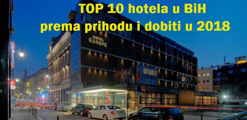 TOP 10 kompanija u BiH koje se bave hotelijerskim uslugama