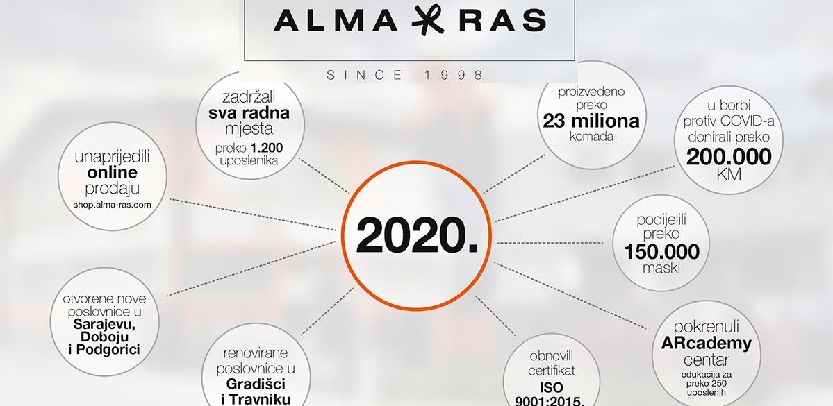 Zadržali sva radna mjesta: Alma Ras potvrdila status stabilne kompanije i brend lidera