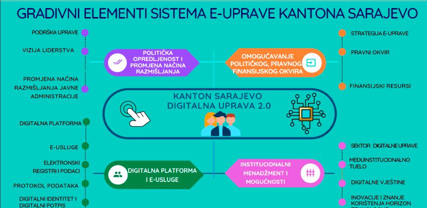 Vlada usvojila Viziju digitalne uprave Kantona Sarajevo