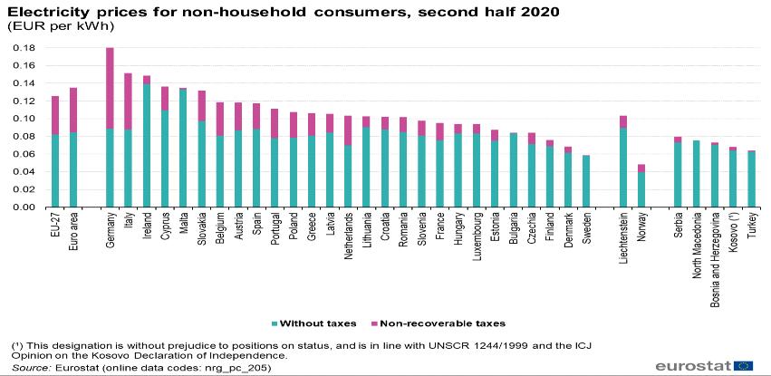 Uporedili smo cijene struja u EU: U Švedskoj struja jeftinija nego u BiH