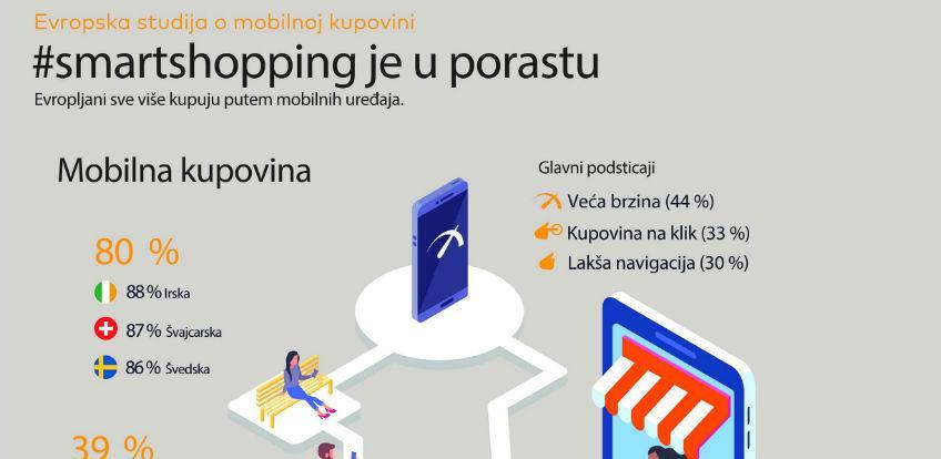Kupovina seli na mobilne telefone: Osam od deset Evropljana kupuje telefonom