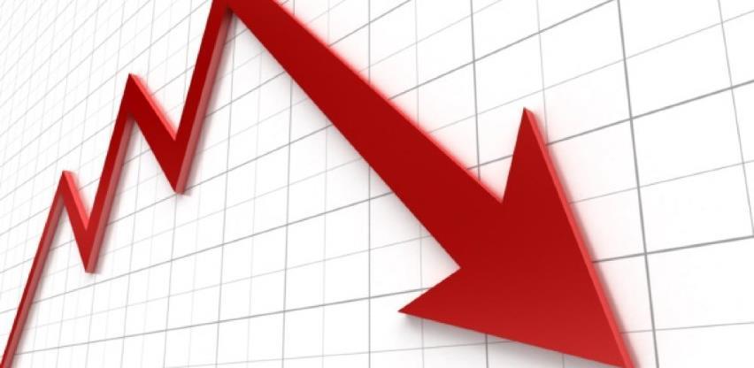 BDP u FBiH lani 22,2 milijarde KM, zabilježen realni pad od 3,7 %