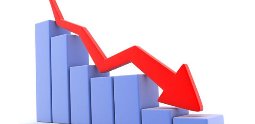 Pale cijene nafte, gospodarstvo usporilo rast