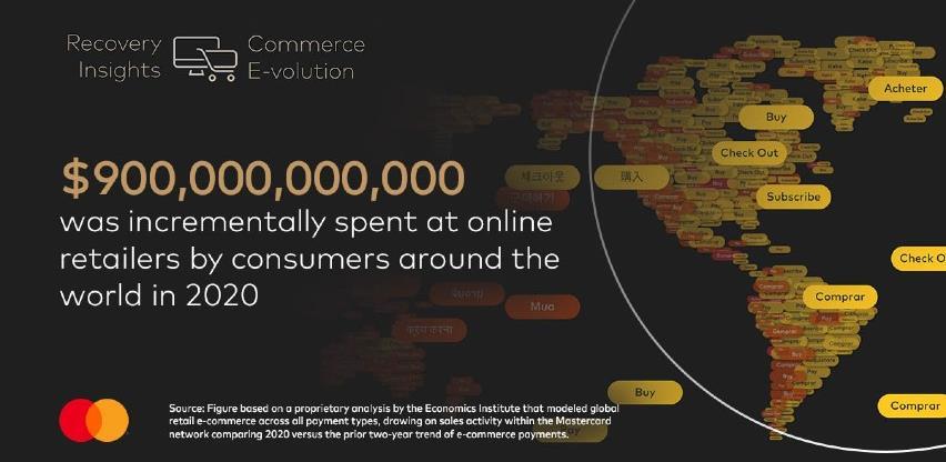 Mastercard Recovery Insights poslije pandemije: e-trgovina kao slamka spasa za maloprodaju
