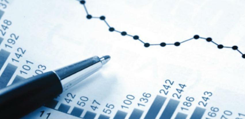 U februaru industrijska proizvodnja veća za 3,6 posto