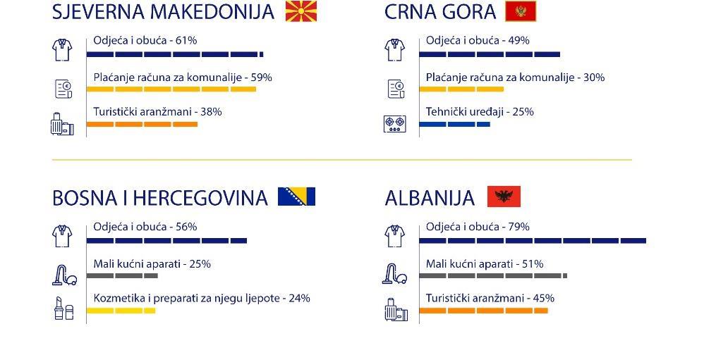 56 posto građana BiH kupuje preko interneta, besplatna isporuka glavni motiv