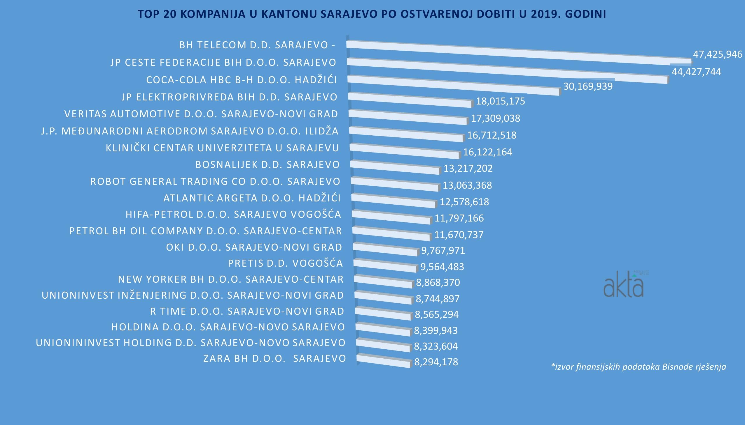 TOP 20 kompanija u Kantonu Sarajevo po prihodu, dobiti i broju radnika