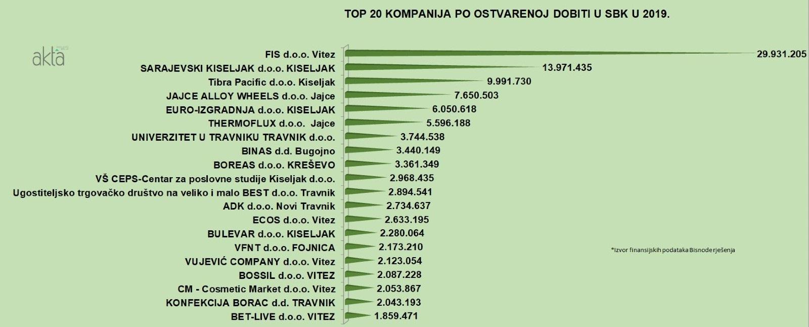 Pogledajte Top 20 kompanija po dobiti, prihodu i broju radnika u SBK