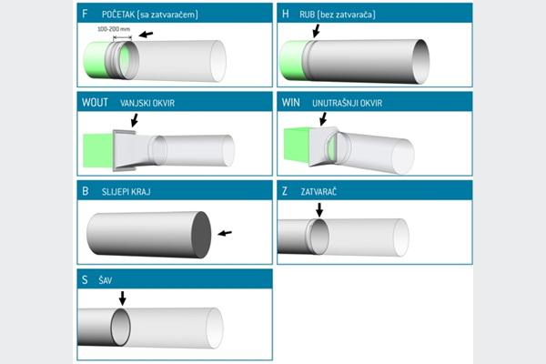 Prihoda tekstilni kanali i difuzori:Odgovorno napravljeni da pokažu razliku