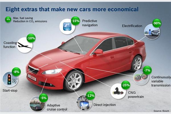Osam Boschevih dodataka koji nove automobile čine ekonomičnijima