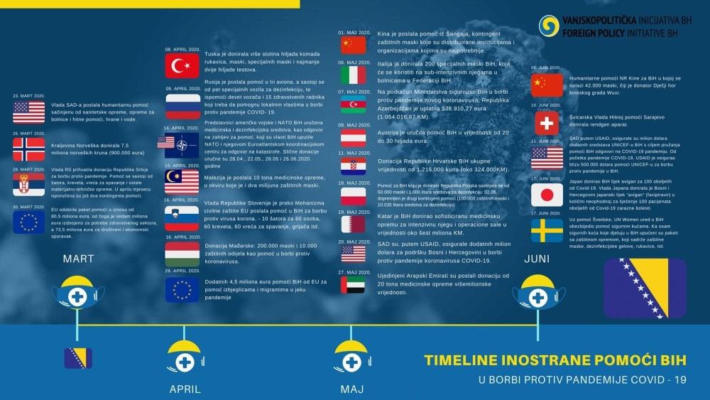 Hronologija inostrane pomoći BiH u borbi protiv pandemije COVID - 19