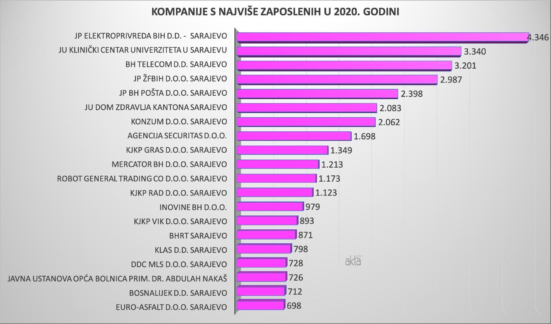 TOP 20 kompanija u Kantonu Sarajevo u 2020. godini
