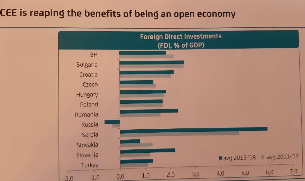 UniCredit banka: CIE mogućnosti i podrška razvoju u regiji