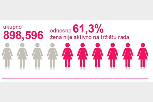 Žene u BiH zarađuju u prosjeku do 300 KM manje u odnosu na muške kolege