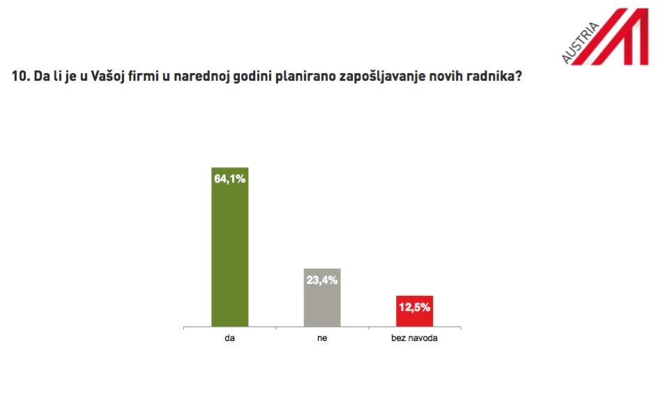 I pored teže ekonomske klime austrijske firme planiraju nova ulaganja u BiH