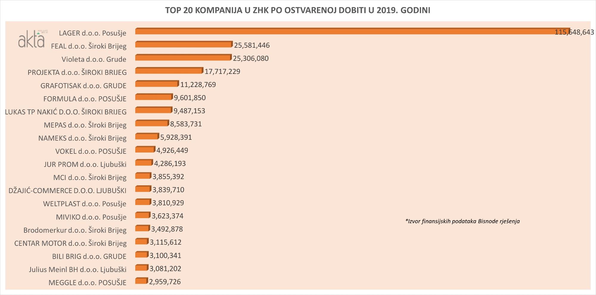 TOP 20 kompanija u ZHK/Ž po prihodu, dobiti i broju radnika u 2019.