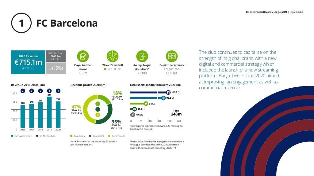 Deloitte izvještaj: Fudbalski klubovi će zbog pandemije izgubiti 2 milijarde eura