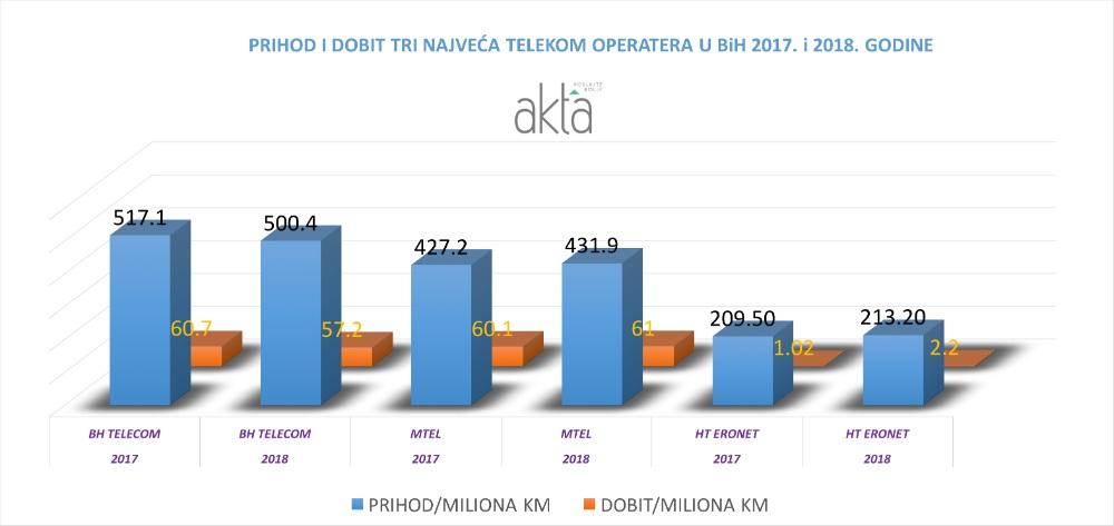 Kako su poslovala tri najveća telekom operatera u BiH
