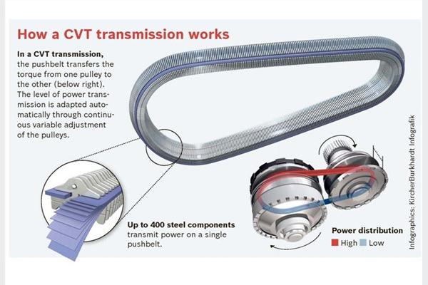 Bestupanjski varijabilni prijenos – smanjenje potrošnje do 7 posto   S bestupanjskim varijabilnim prijenosom (CVT-om) sve je drugačije. Kako sam naziv daje naslutiti, taj automatski prijenos radi bez ijedne fiksne točke za mijenjanje stupnjeva prijenosa. To rezultira ugodnom vožnjom uz konstantnu vuču i broj okretaja motora. CVT osobito dolazi do izražaja u gradskom prometu s mnogo zaustavljanja i kretanja. Može smanjiti potrošnju goriva čak do 7 posto.