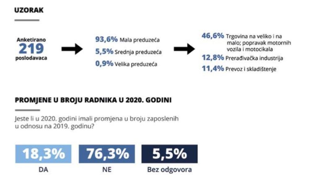 Očekuje se rast obima poslovanja i povećanja plata u Brčko distriktu