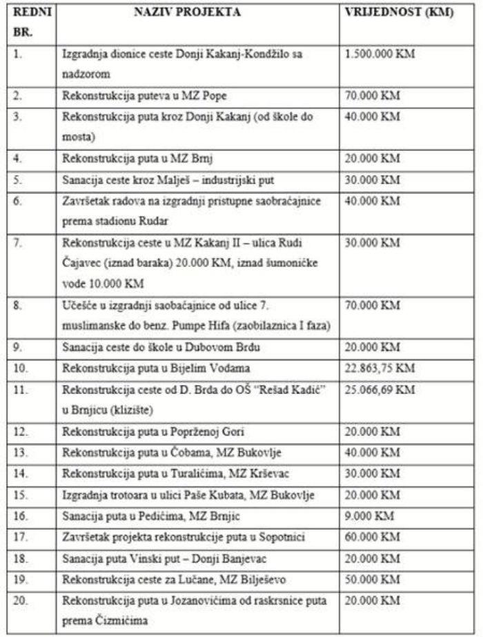 Općina Kakanj ulaže 2.832.929 KM u saobraćajnu infrastrukturu do kraja godine