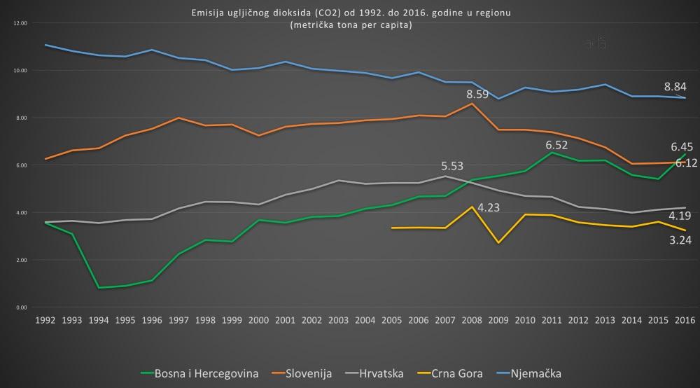 BiH ima manje emisije gasova koji uzrokuju klimatske promjene od zemalja EU