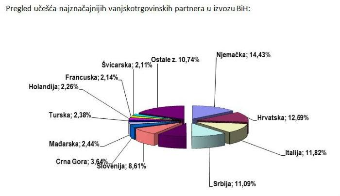 BiH uvozi više od 90 posto hrane