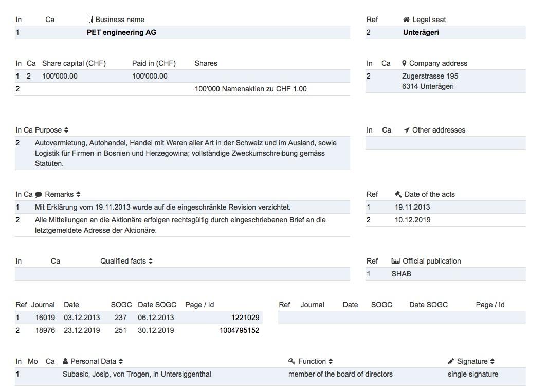 Podaci iz švicarskog registra o kompaniji