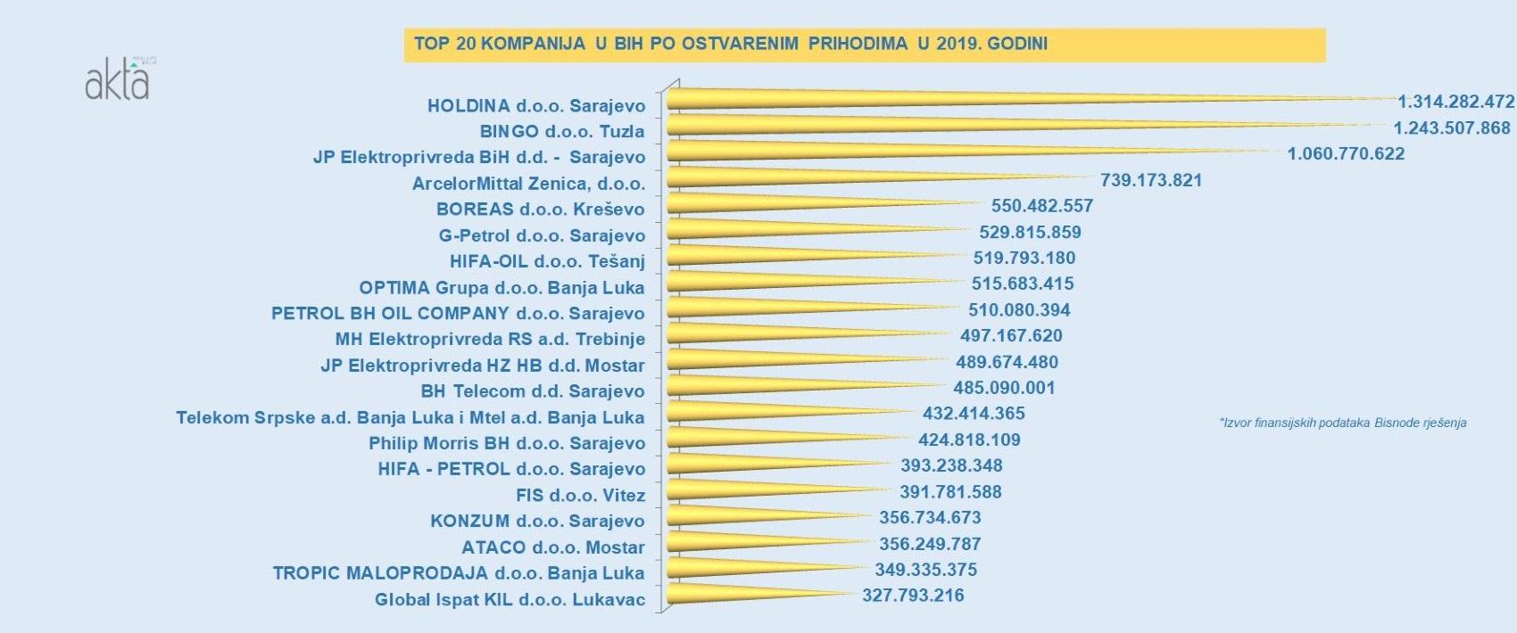 TOP 20 kompanija u BiH po ostvarenom prihodu u 2019. godini