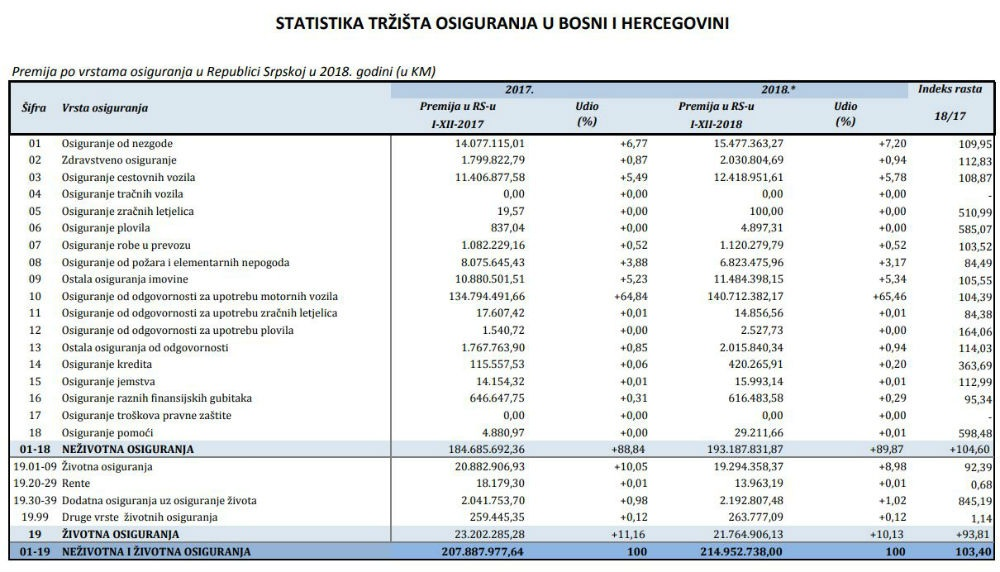 Pogledajte top 10 lidera na tržištu osiguranja u BiH