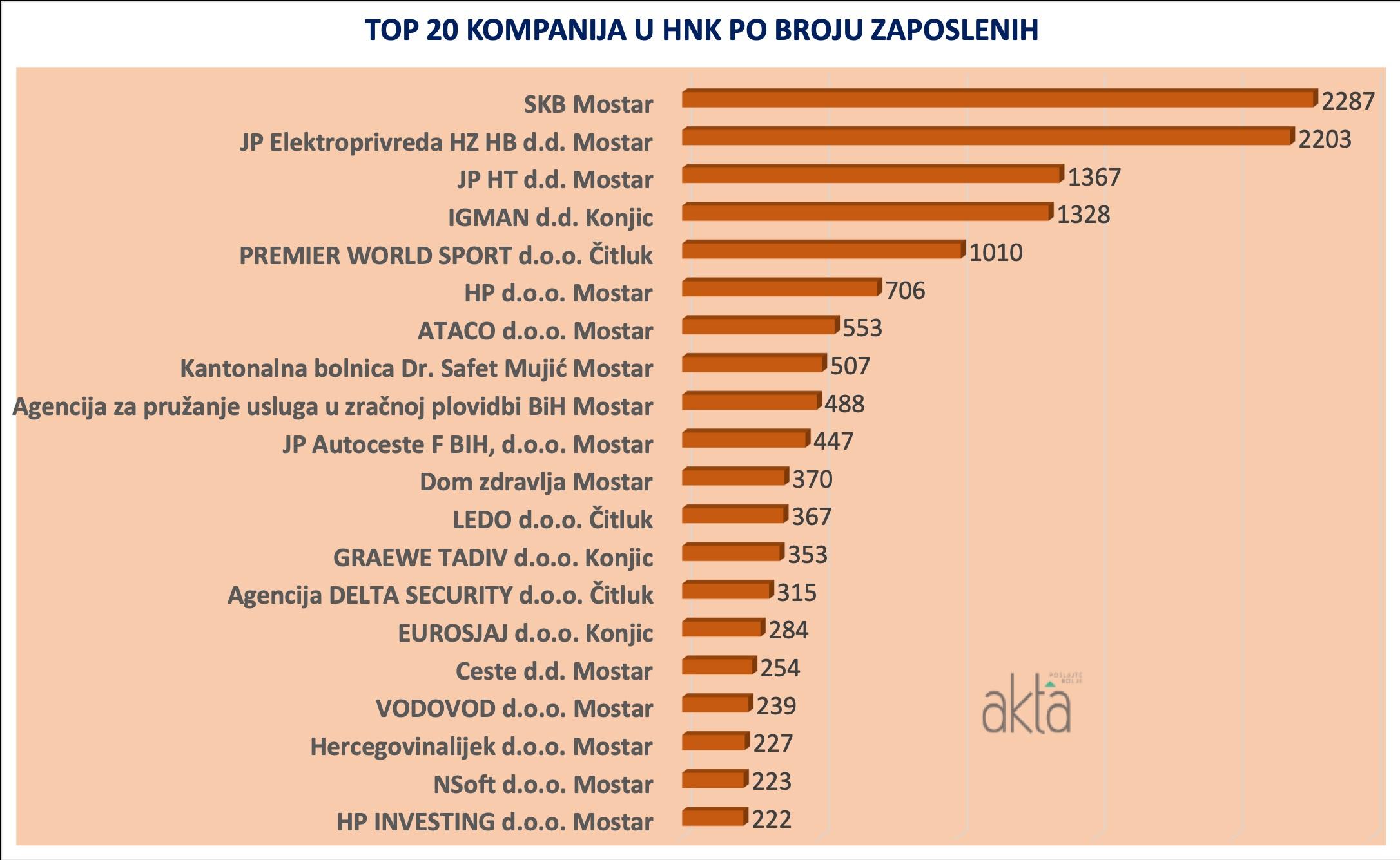 TOP 20 u HNK: Treći kanton u Federaciji BiH po ekonomskoj razvijenosti