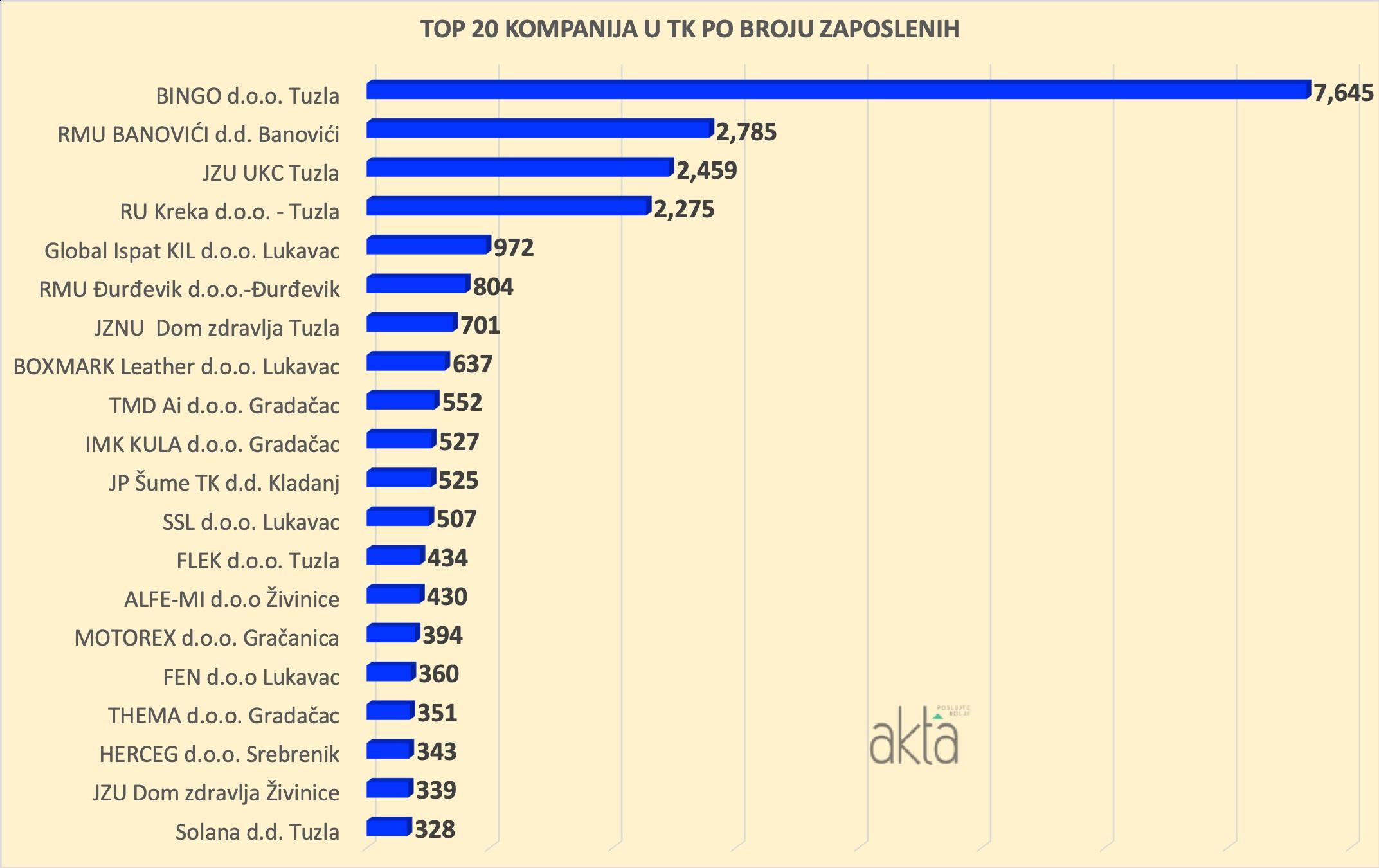 TOP 20: Kompanije u Tuzlanskom kantonu ostvarile prihod od 7,4 milijardi KM