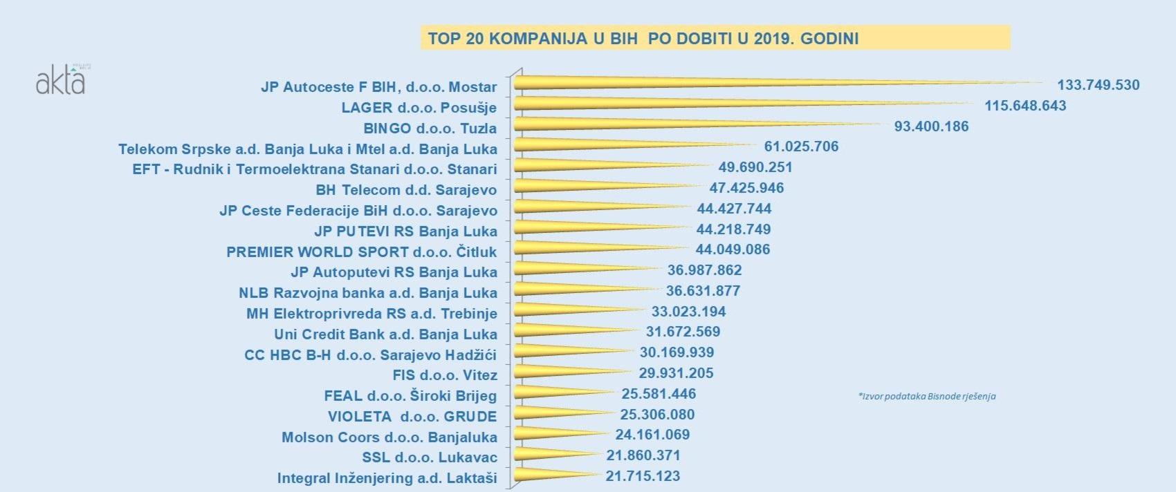 Top 20 kompanija u BiH po ostvarenoj dobiti u 2019. godini