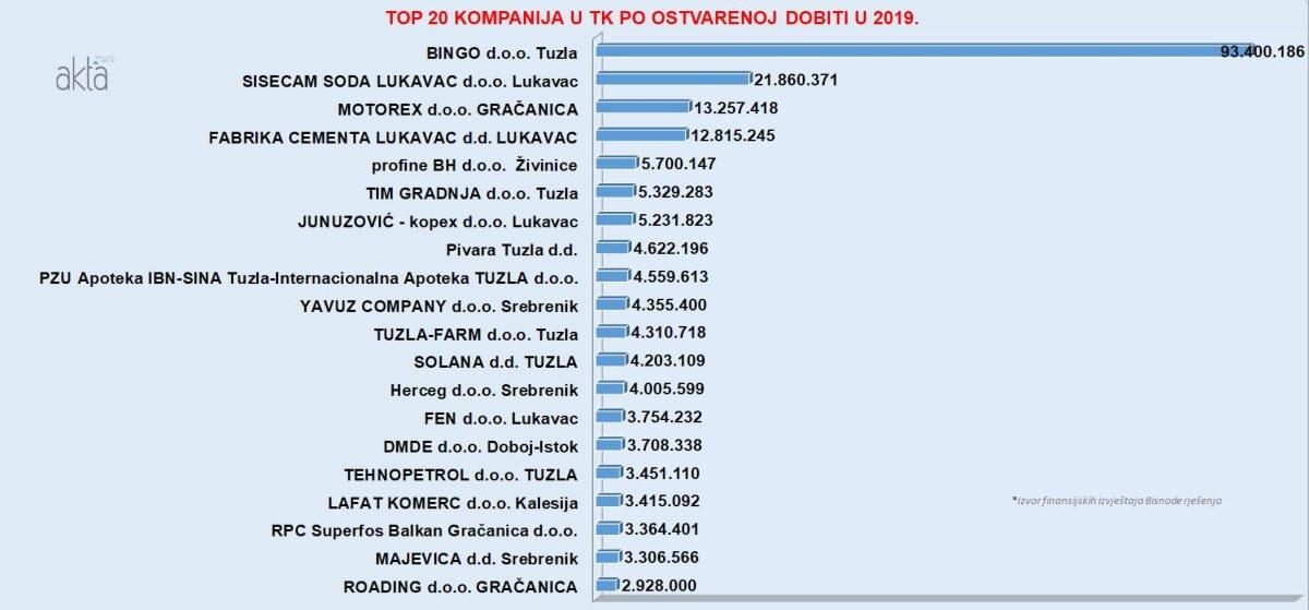 TOP 20 kompanija u TK po prihodu, dobiti i broju radnika