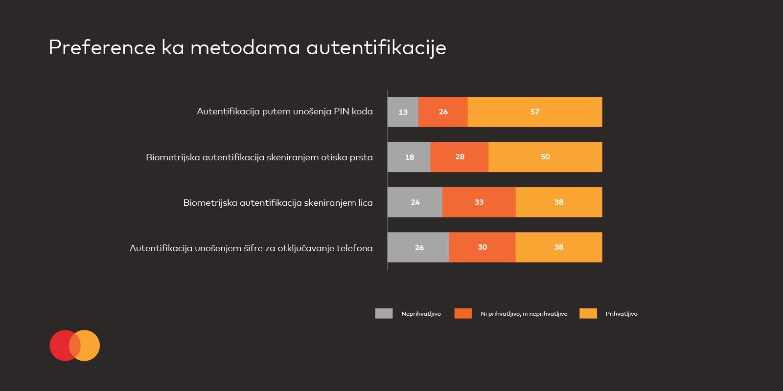 MasterIndex BiH: Četvrtina ispitanika bi da plaća do 90 KM bez PIN-a